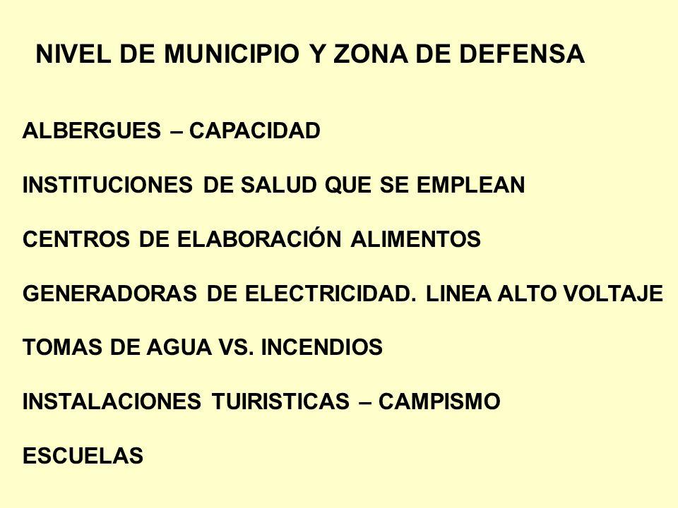 NIVEL DE MUNICIPIO Y ZONA DE DEFENSA