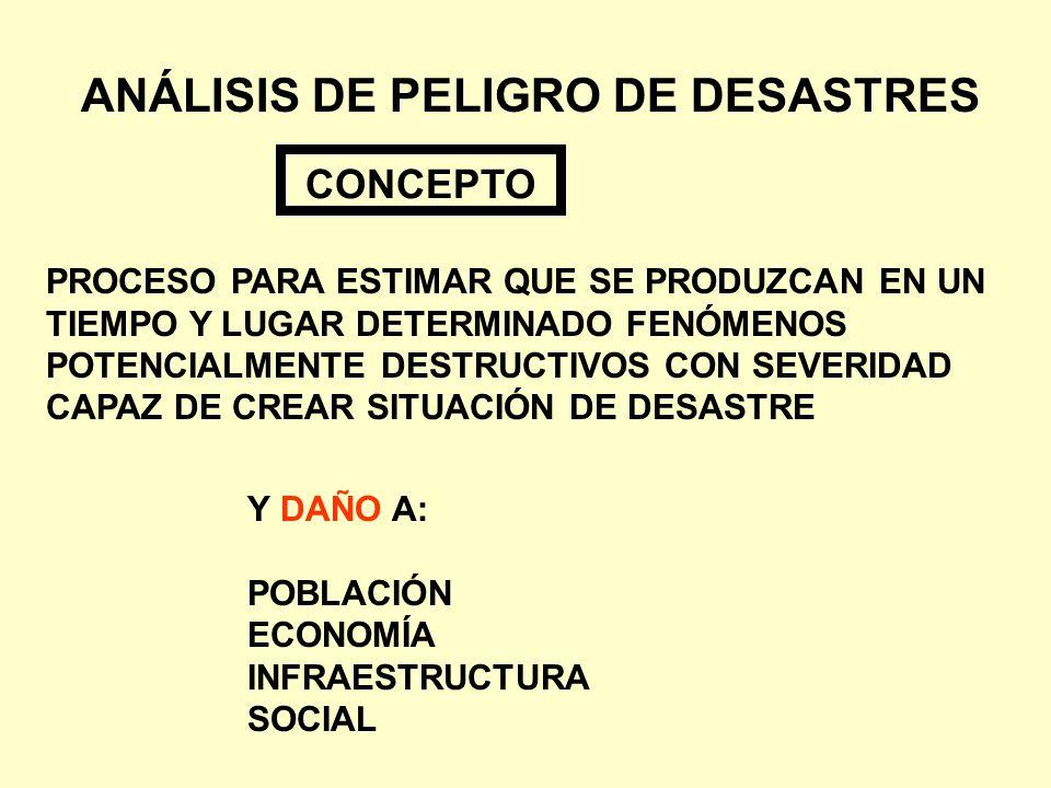 ANÁLISIS DE PELIGRO DE DESASTRES