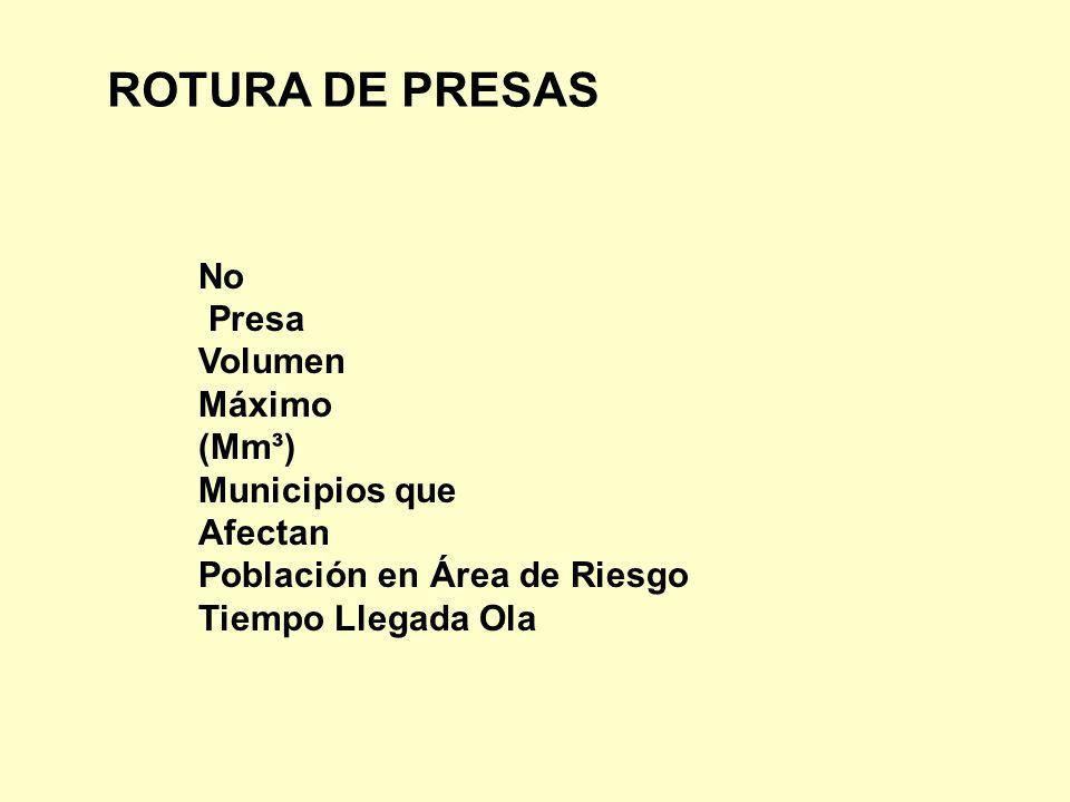 ROTURA DE PRESAS No Presa Volumen Máximo (Mm³) Municipios que Afectan
