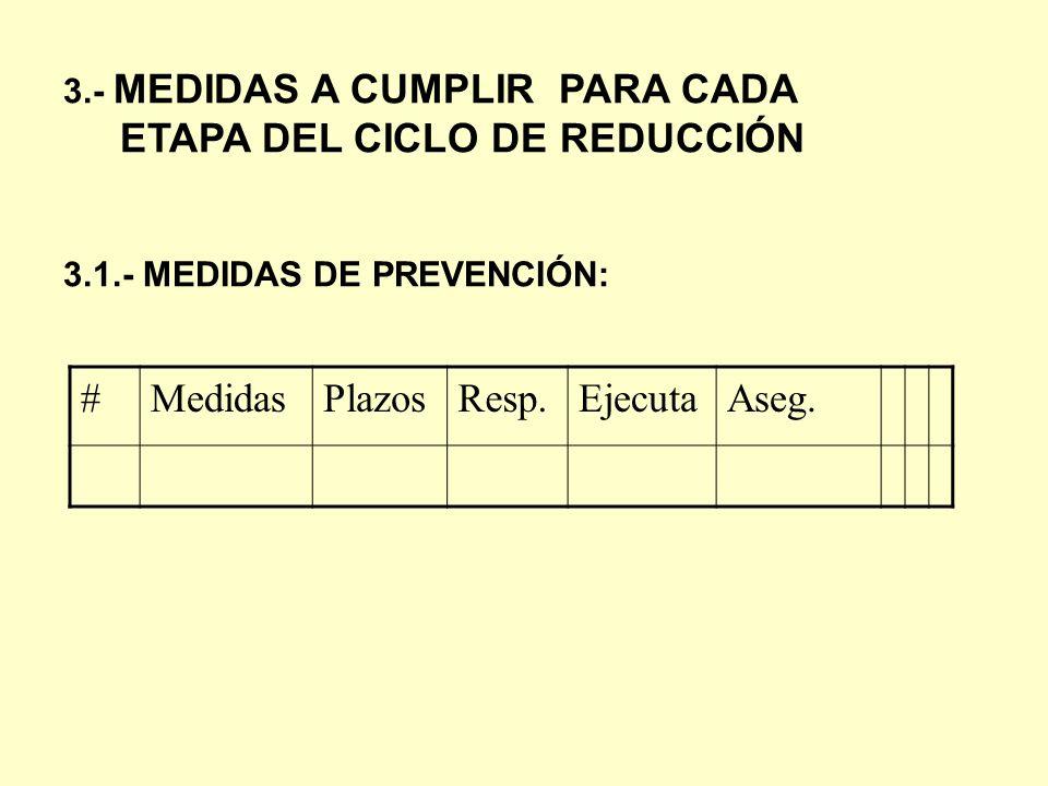 ETAPA DEL CICLO DE REDUCCIÓN