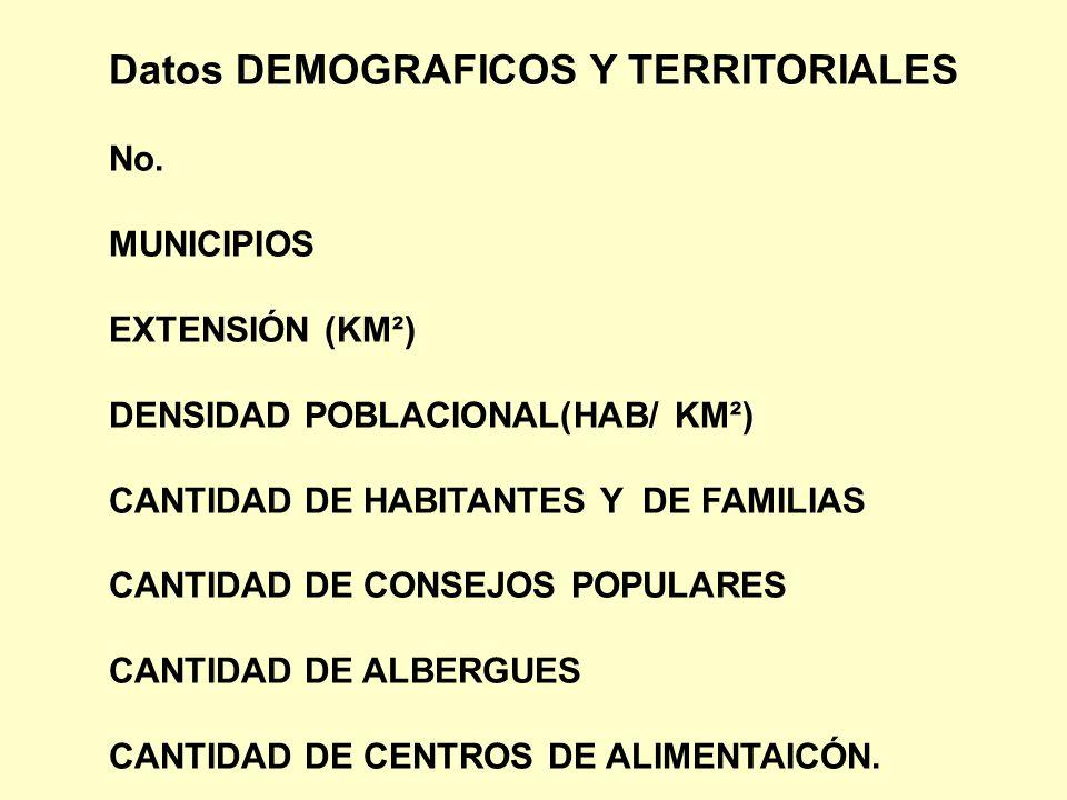 Datos DEMOGRAFICOS Y TERRITORIALES