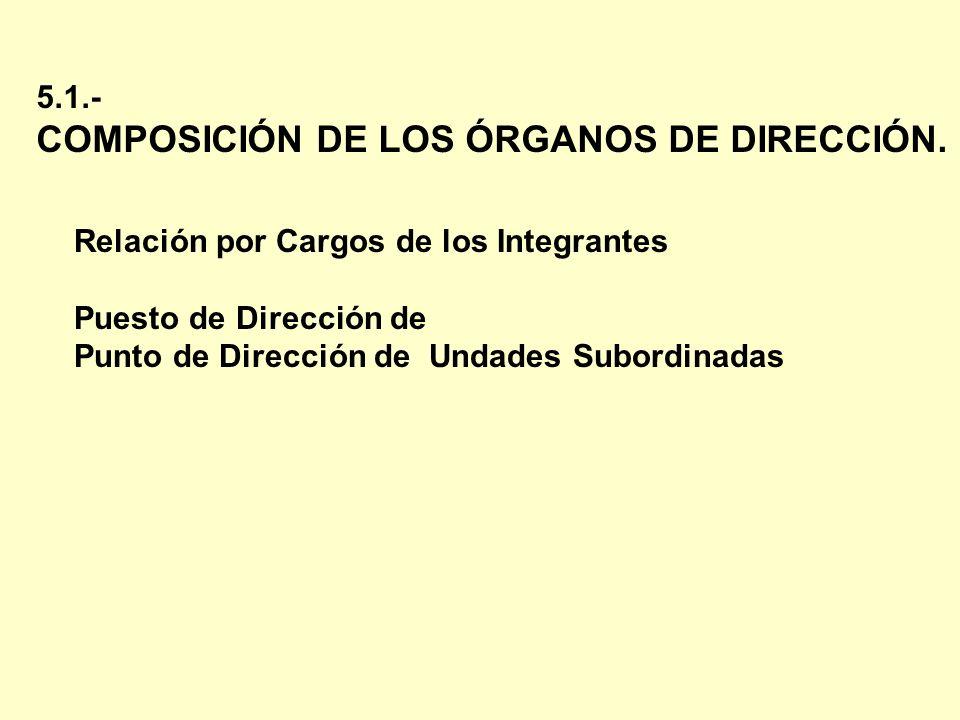 COMPOSICIÓN DE LOS ÓRGANOS DE DIRECCIÓN.