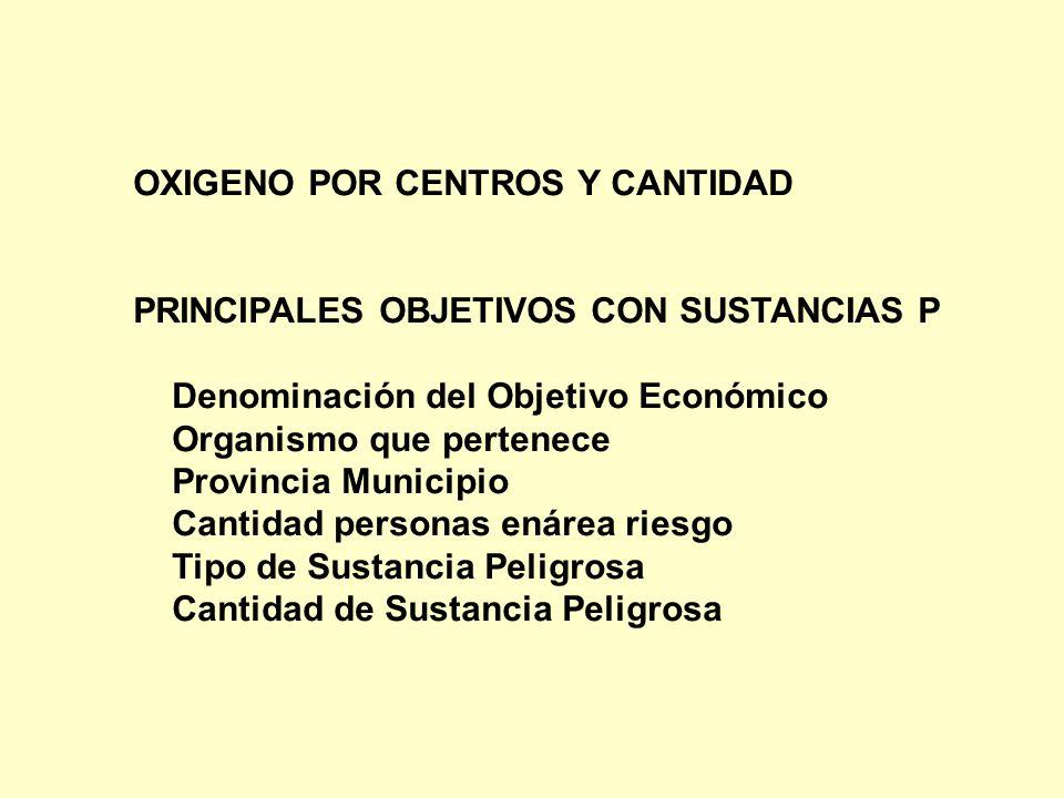 OXIGENO POR CENTROS Y CANTIDAD