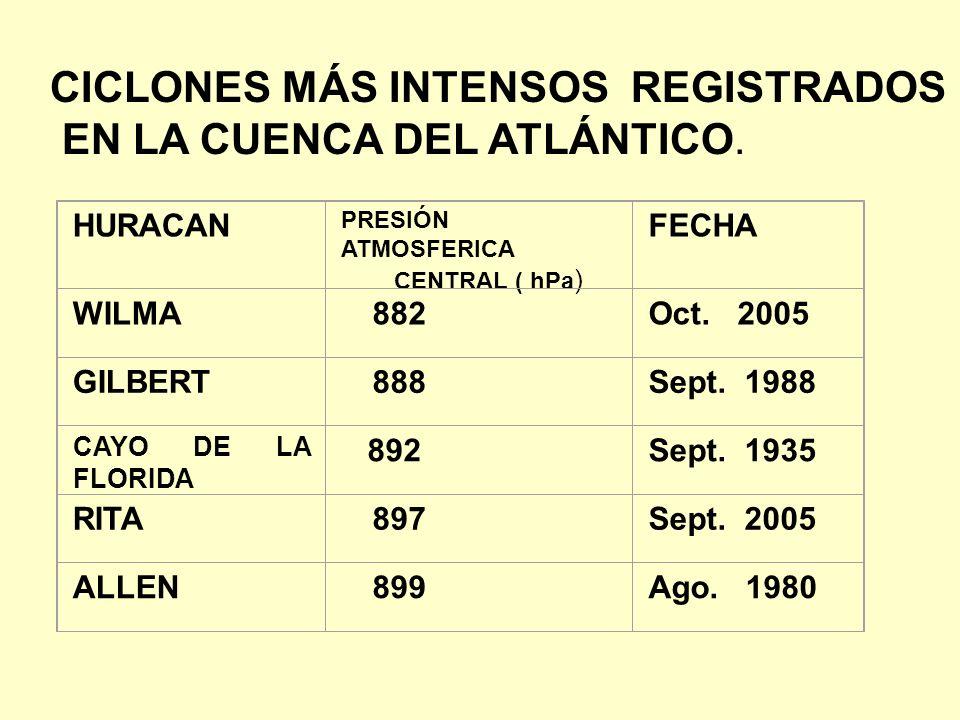 CICLONES MÁS INTENSOS REGISTRADOS EN LA CUENCA DEL ATLÁNTICO.