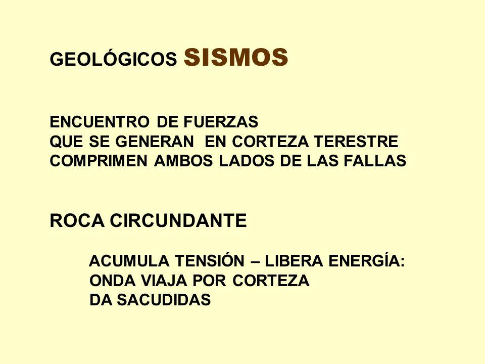 GEOLÓGICOS SISMOS ROCA CIRCUNDANTE ENCUENTRO DE FUERZAS
