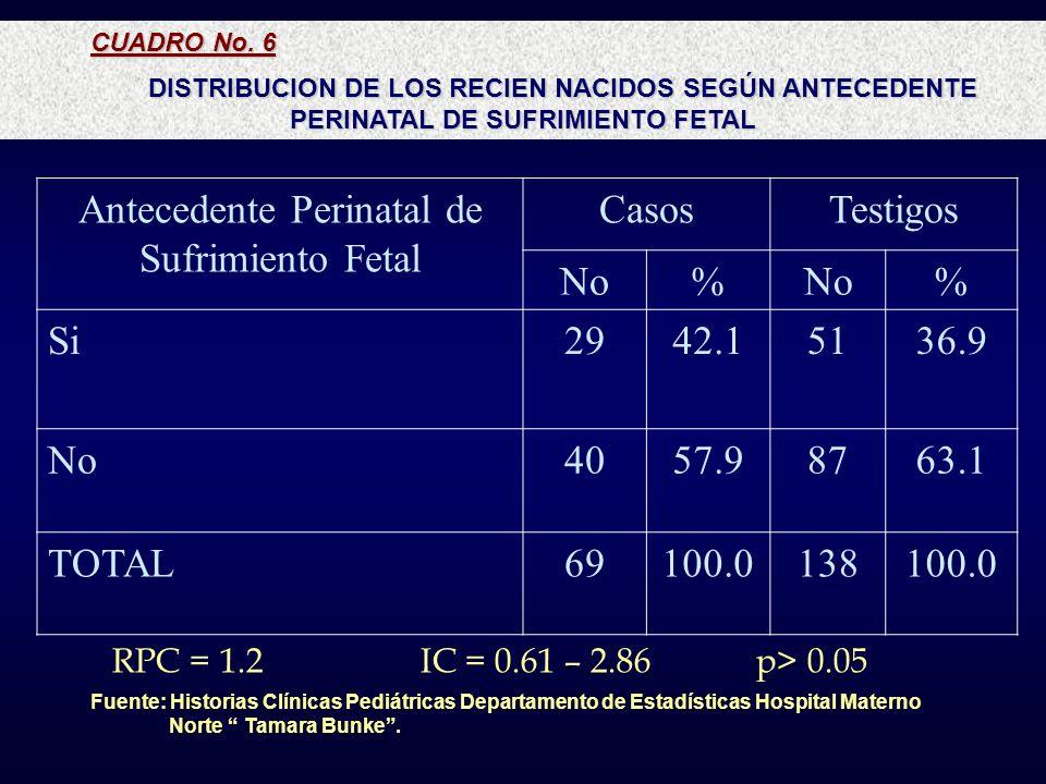 Antecedente Perinatal de Sufrimiento Fetal