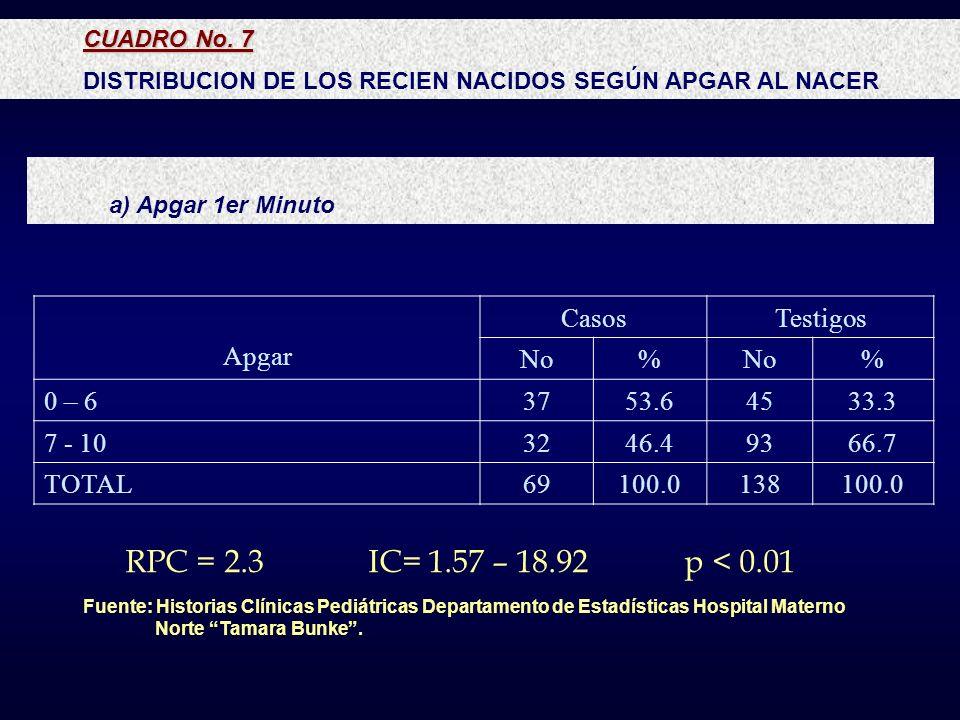 RPC = 2.3 IC= 1.57 – 18.92 p < 0.01 Apgar Casos Testigos No % 0 – 6