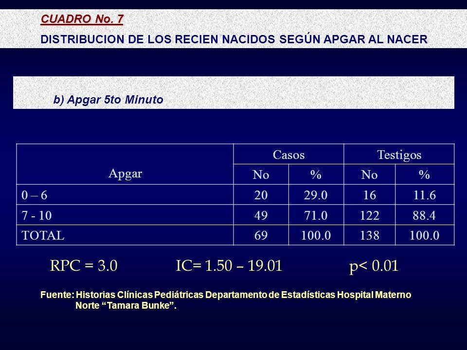 RPC = 3.0 IC= 1.50 – 19.01 p< 0.01 Apgar Casos Testigos No % 0 – 6