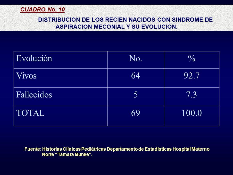 Evolución No. % Vivos 64 92.7 Fallecidos 5 7.3 TOTAL 69 100.0