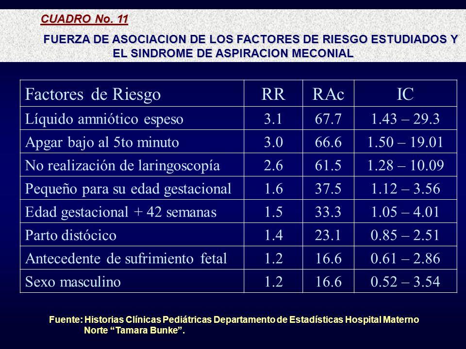 Factores de Riesgo RR RAc IC Líquido amniótico espeso 3.1 67.7