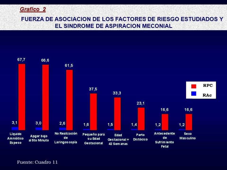 Grafico 2FUERZA DE ASOCIACION DE LOS FACTORES DE RIESGO ESTUDIADOS Y EL SINDROME DE ASPIRACION MECONIAL.