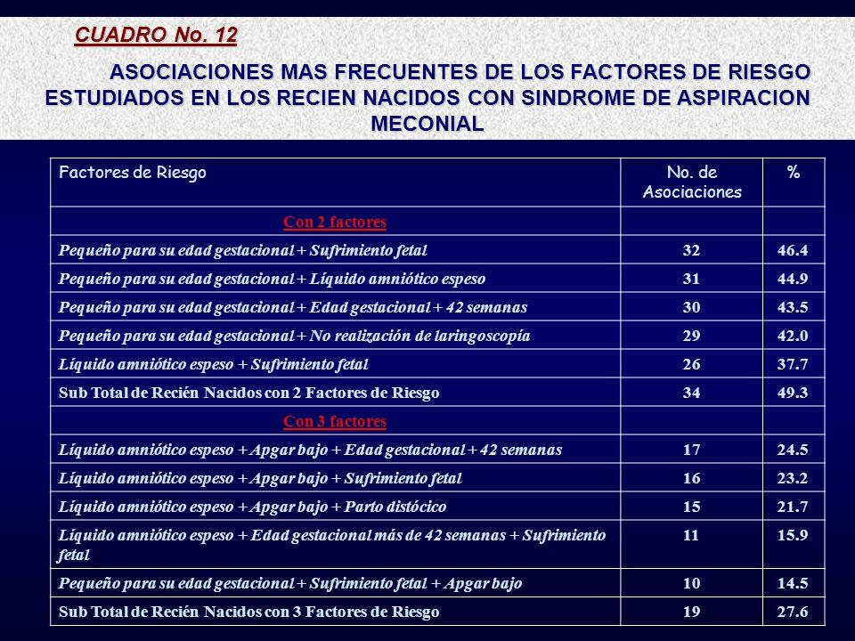 CUADRO No. 12ASOCIACIONES MAS FRECUENTES DE LOS FACTORES DE RIESGO ESTUDIADOS EN LOS RECIEN NACIDOS CON SINDROME DE ASPIRACION MECONIAL.