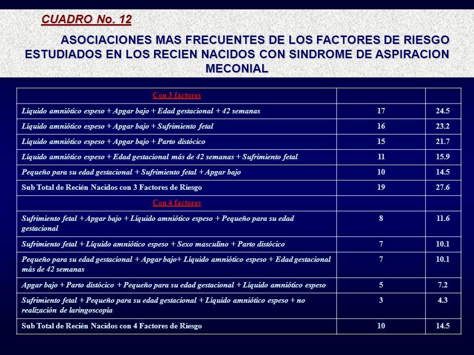 CUADRO No. 12 ASOCIACIONES MAS FRECUENTES DE LOS FACTORES DE RIESGO ESTUDIADOS EN LOS RECIEN NACIDOS CON SINDROME DE ASPIRACION MECONIAL.