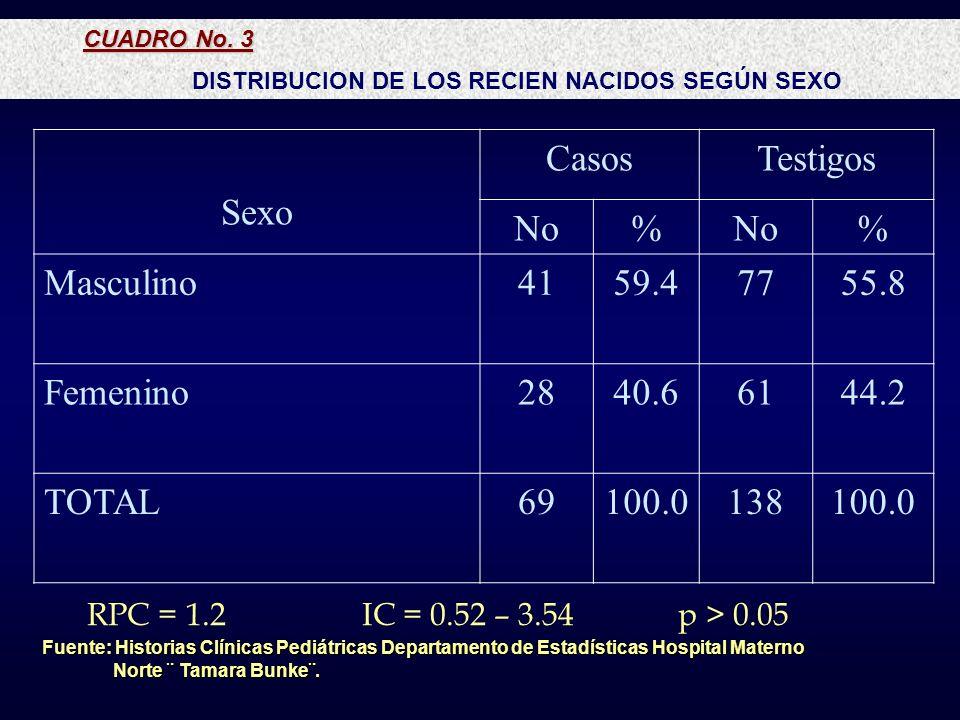 DISTRIBUCION DE LOS RECIEN NACIDOS SEGÚN SEXO