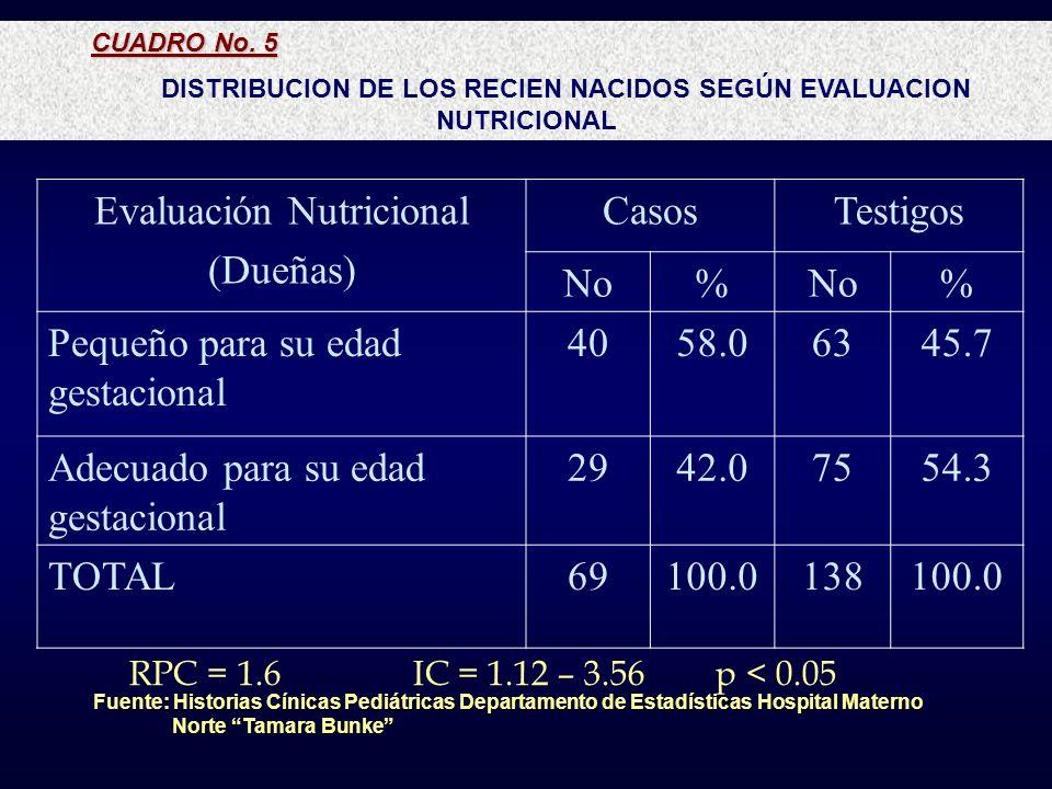 DISTRIBUCION DE LOS RECIEN NACIDOS SEGÚN EVALUACION NUTRICIONAL