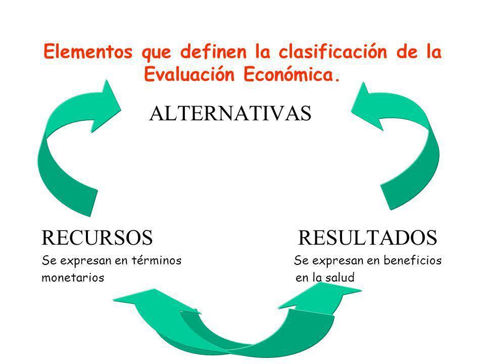 Elementos que definen la clasificación de la Evaluación Económica.