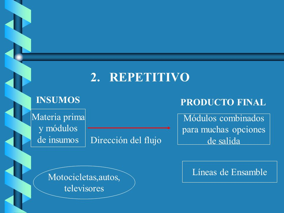 2. REPETITIVO INSUMOS PRODUCTO FINAL Materia prima Módulos combinados