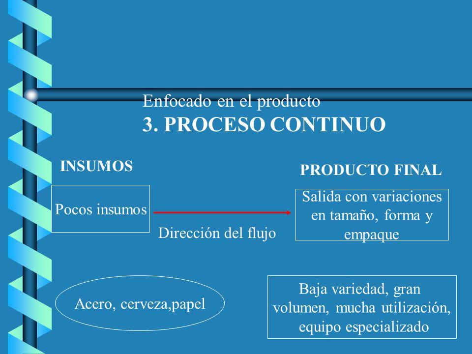 Enfocado en el producto 3. PROCESO CONTINUO