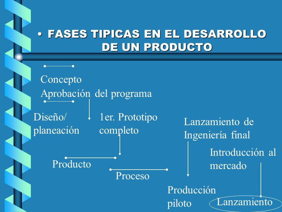FASES TIPICAS EN EL DESARROLLO DE UN PRODUCTO