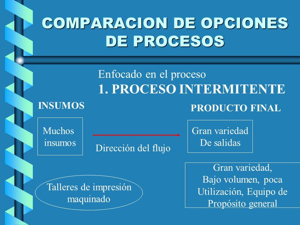 COMPARACION DE OPCIONES DE PROCESOS