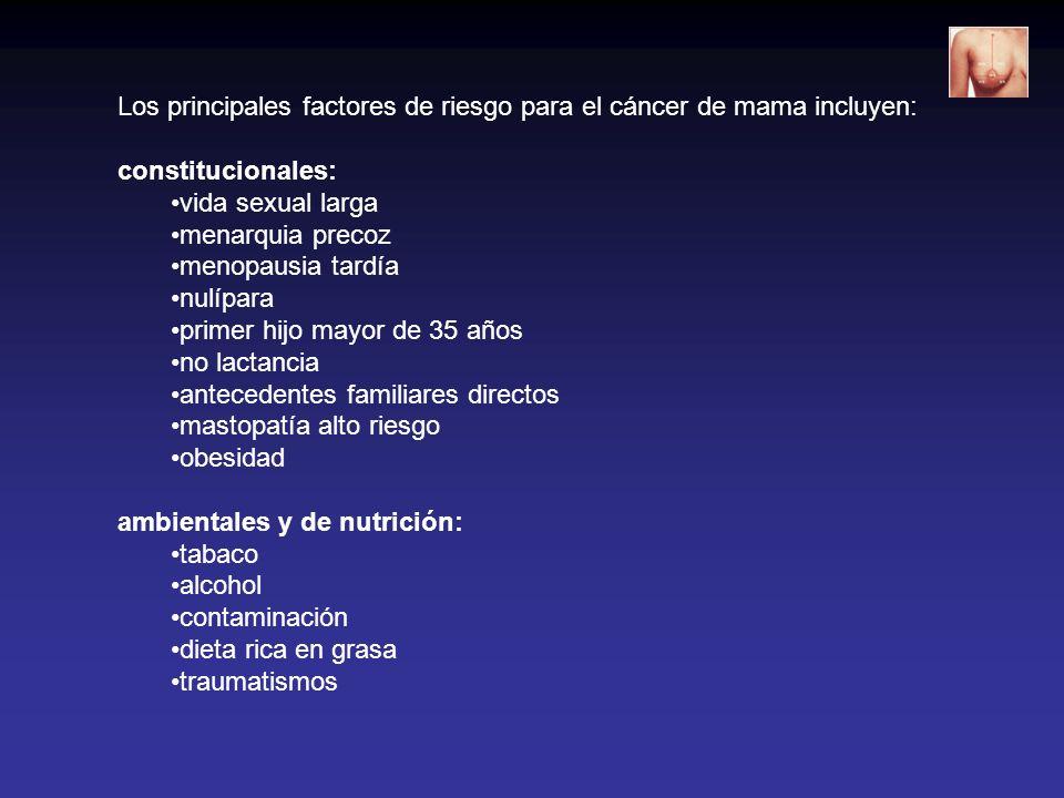 Los principales factores de riesgo para el cáncer de mama incluyen: