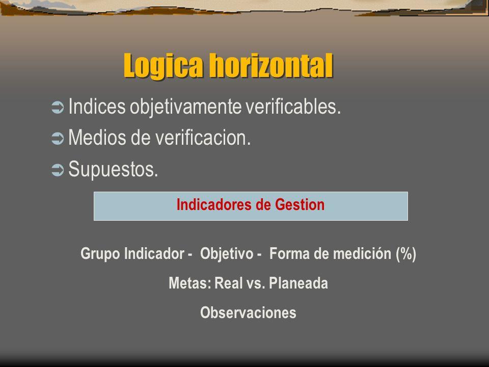 Logica horizontal Indices objetivamente verificables.