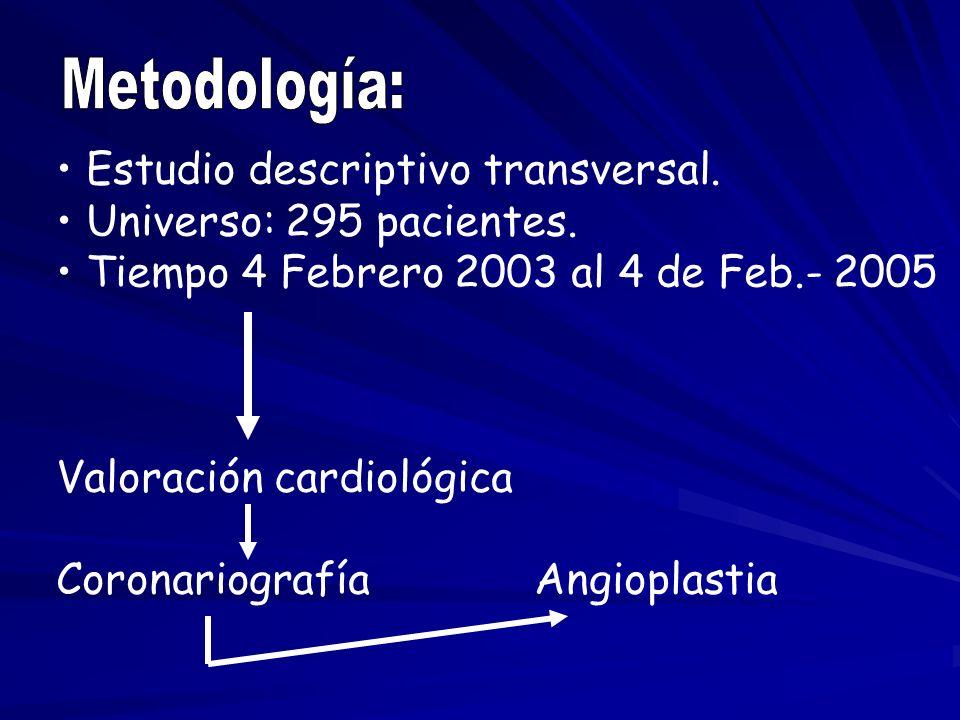 Metodología: Estudio descriptivo transversal. Universo: 295 pacientes.