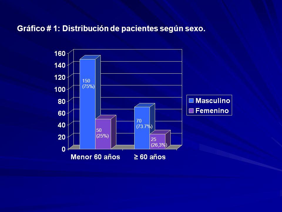 Gráfico # 1: Distribución de pacientes según sexo.