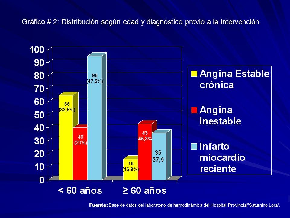 Gráfico # 2: Distribución según edad y diagnóstico previo a la intervención.