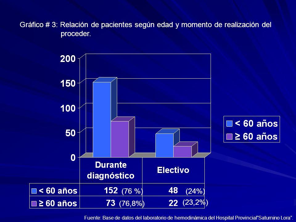 Gráfico # 3: Relación de pacientes según edad y momento de realización del