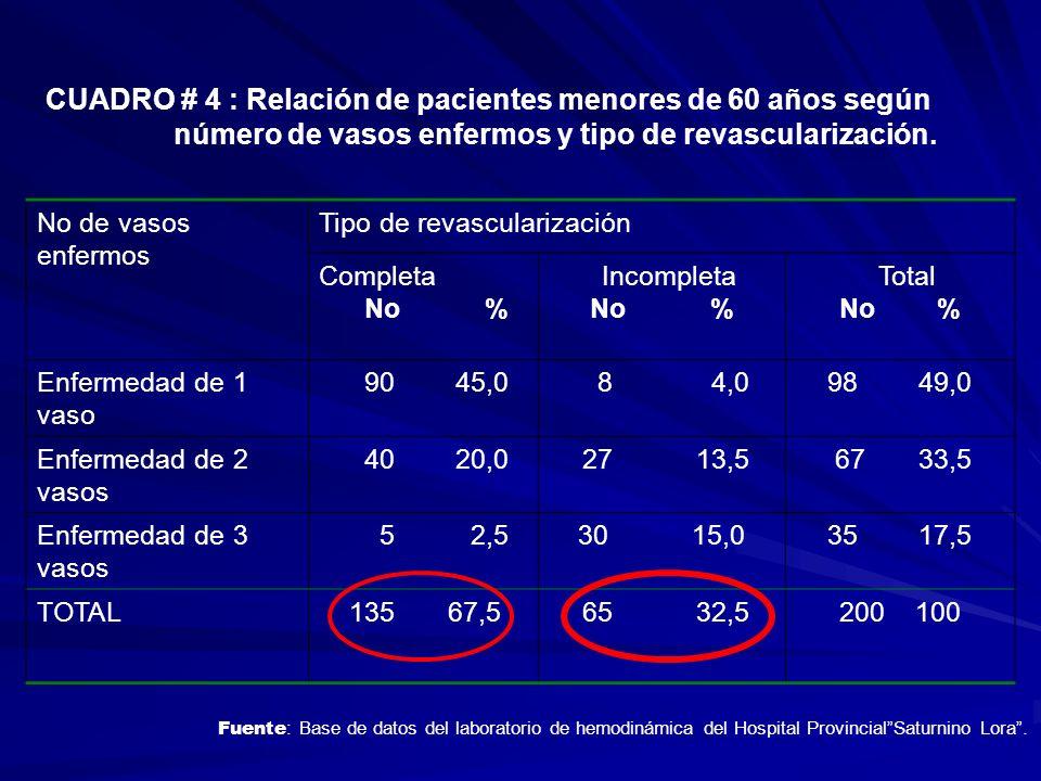 CUADRO # 4 : Relación de pacientes menores de 60 años según
