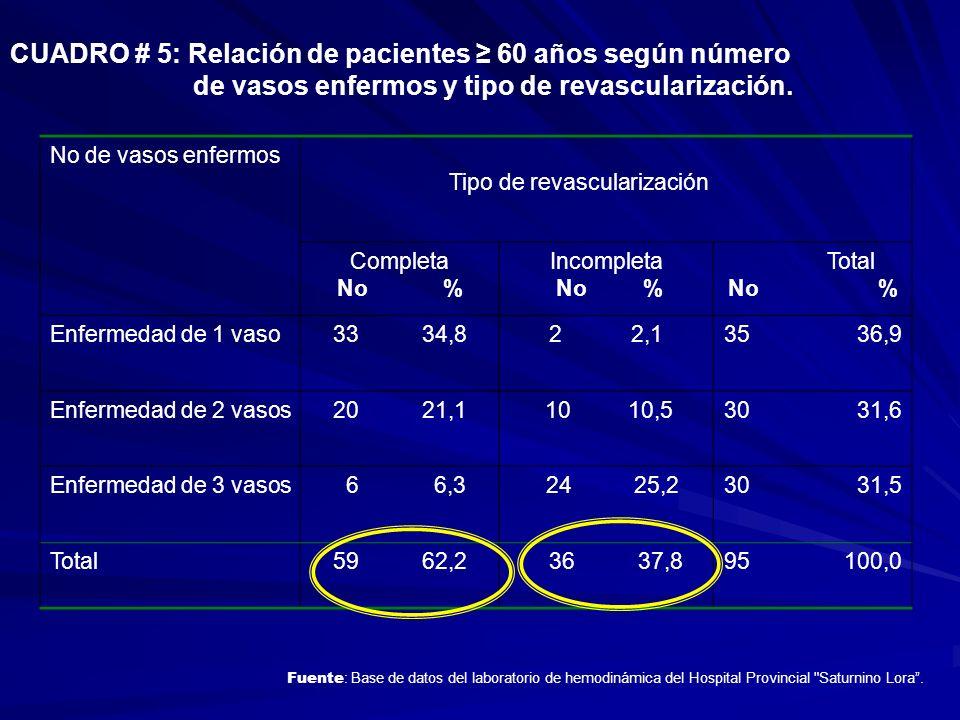 CUADRO # 5: Relación de pacientes ≥ 60 años según número