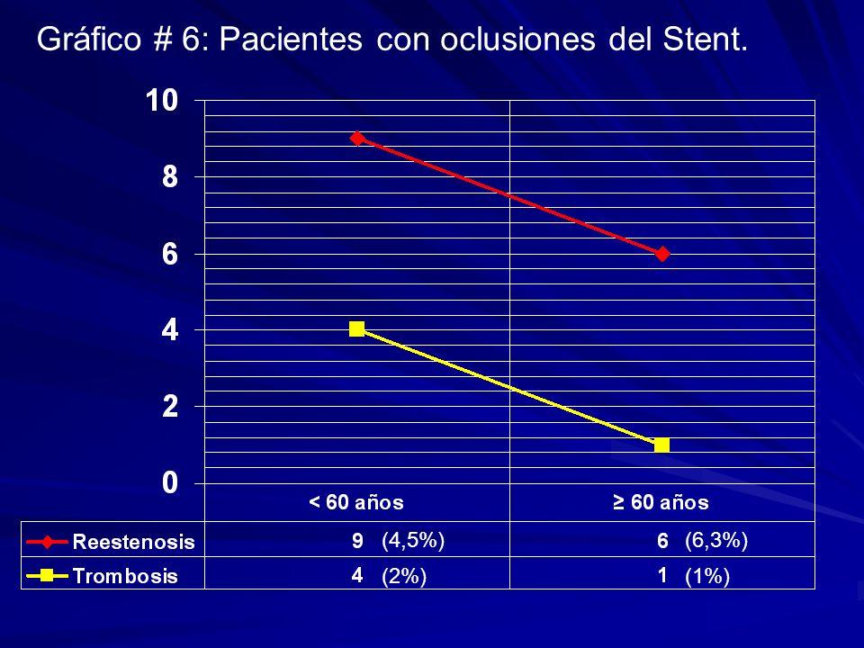 Gráfico # 6: Pacientes con oclusiones del Stent.
