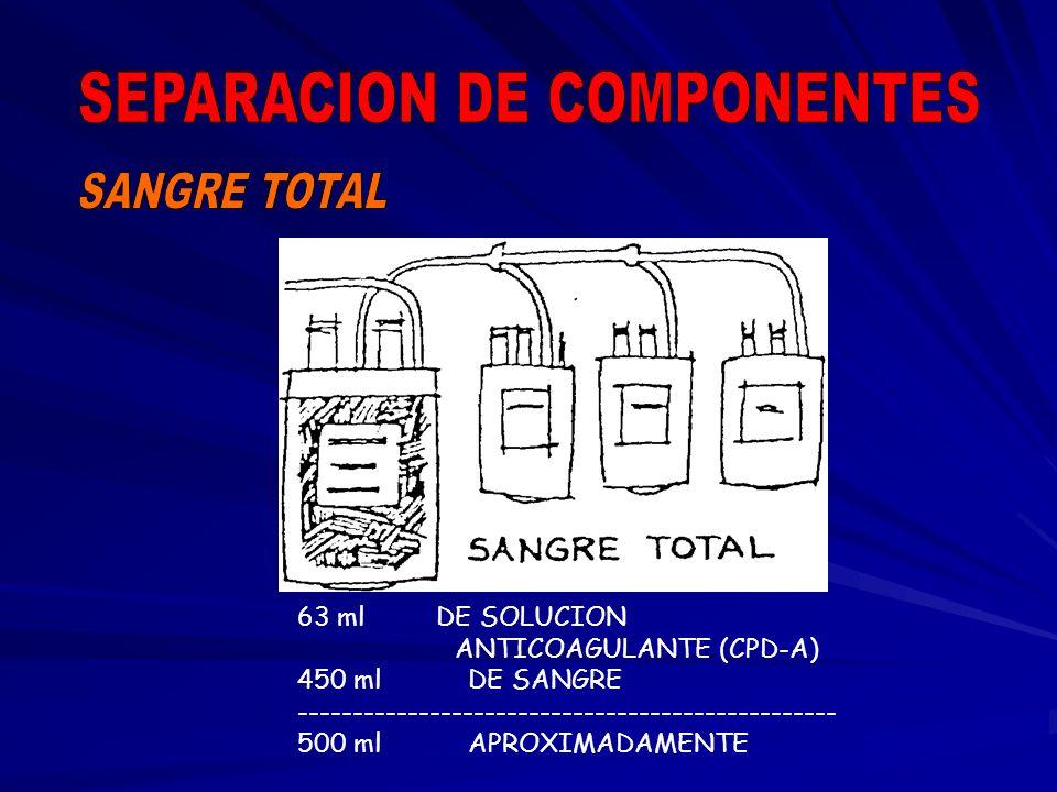 SEPARACION DE COMPONENTES