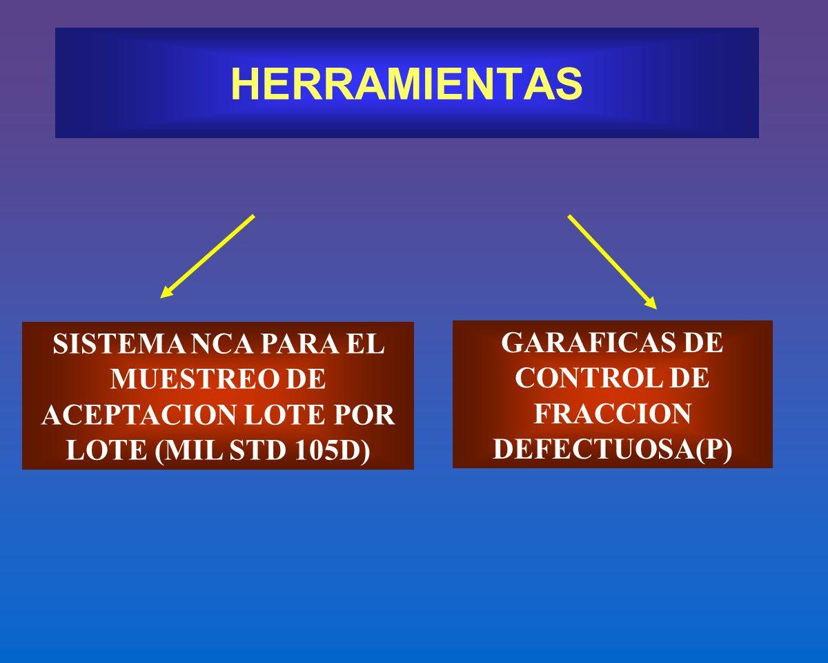 GARAFICAS DE CONTROL DE FRACCION DEFECTUOSA(P)