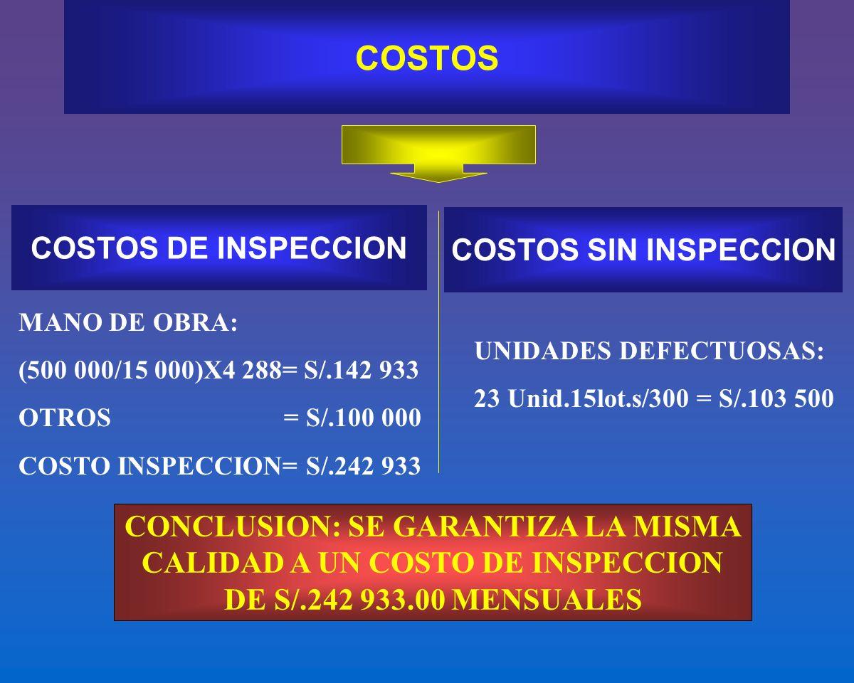 COSTOS COSTOS DE INSPECCION COSTOS SIN INSPECCION