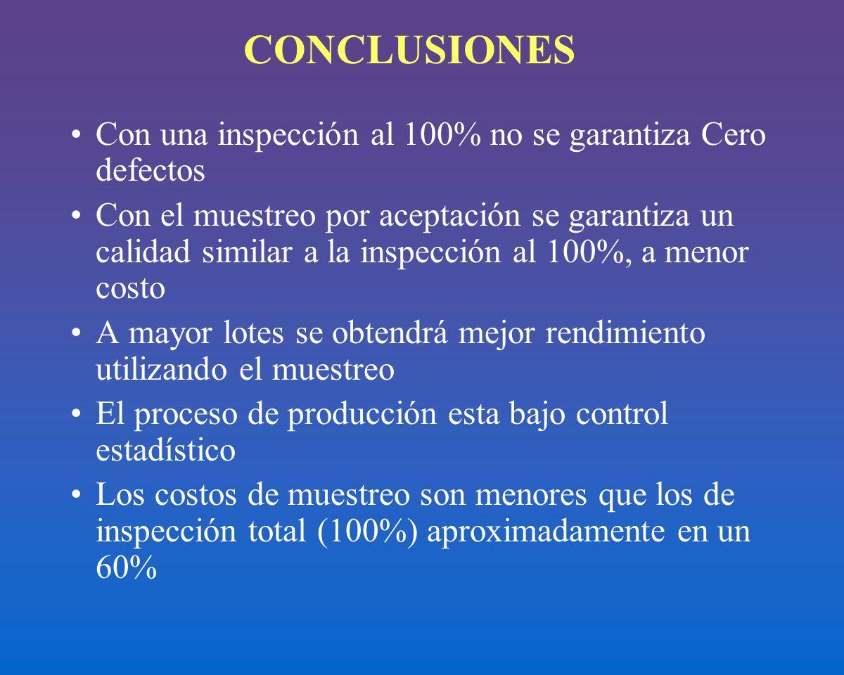 CONCLUSIONES Con una inspección al 100% no se garantiza Cero defectos
