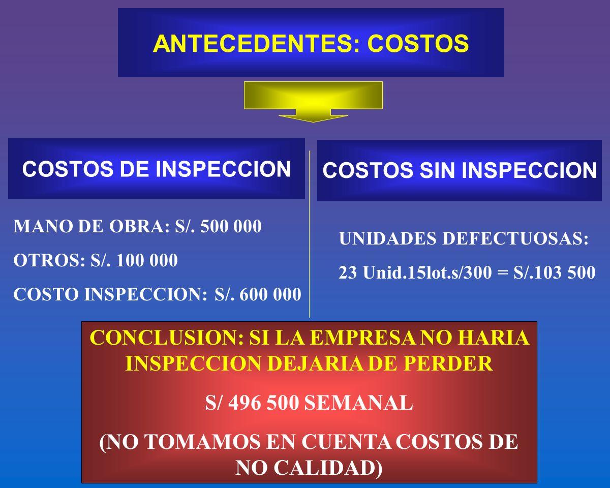 ANTECEDENTES: COSTOS COSTOS DE INSPECCION COSTOS SIN INSPECCION