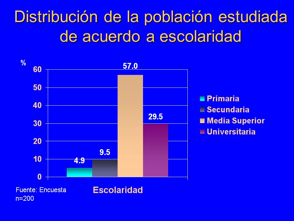 Distribución de la población estudiada de acuerdo a escolaridad