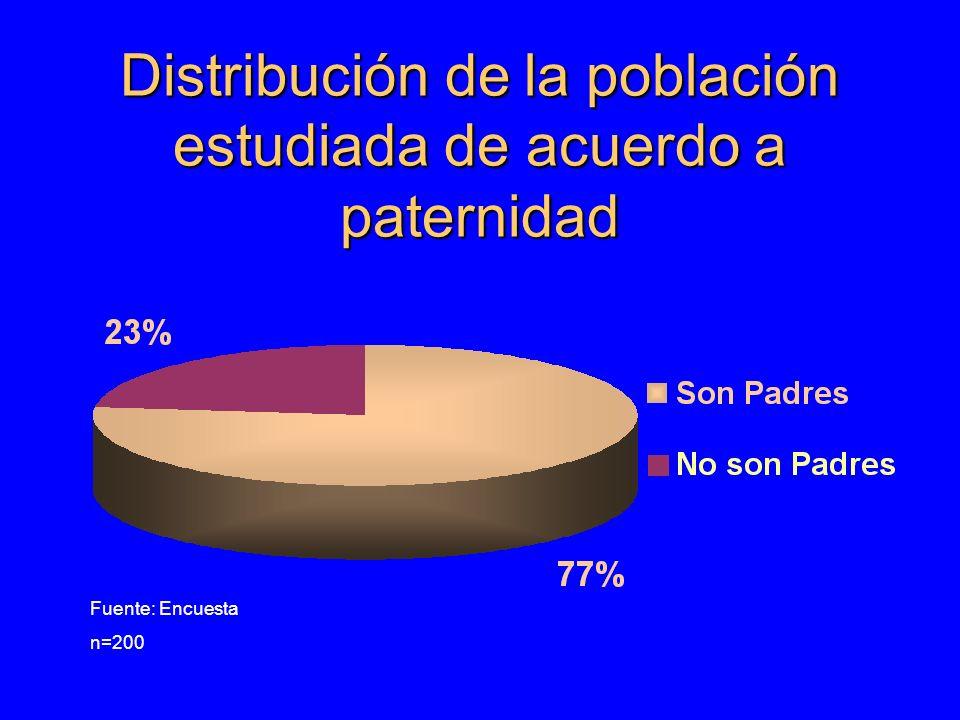 Distribución de la población estudiada de acuerdo a paternidad