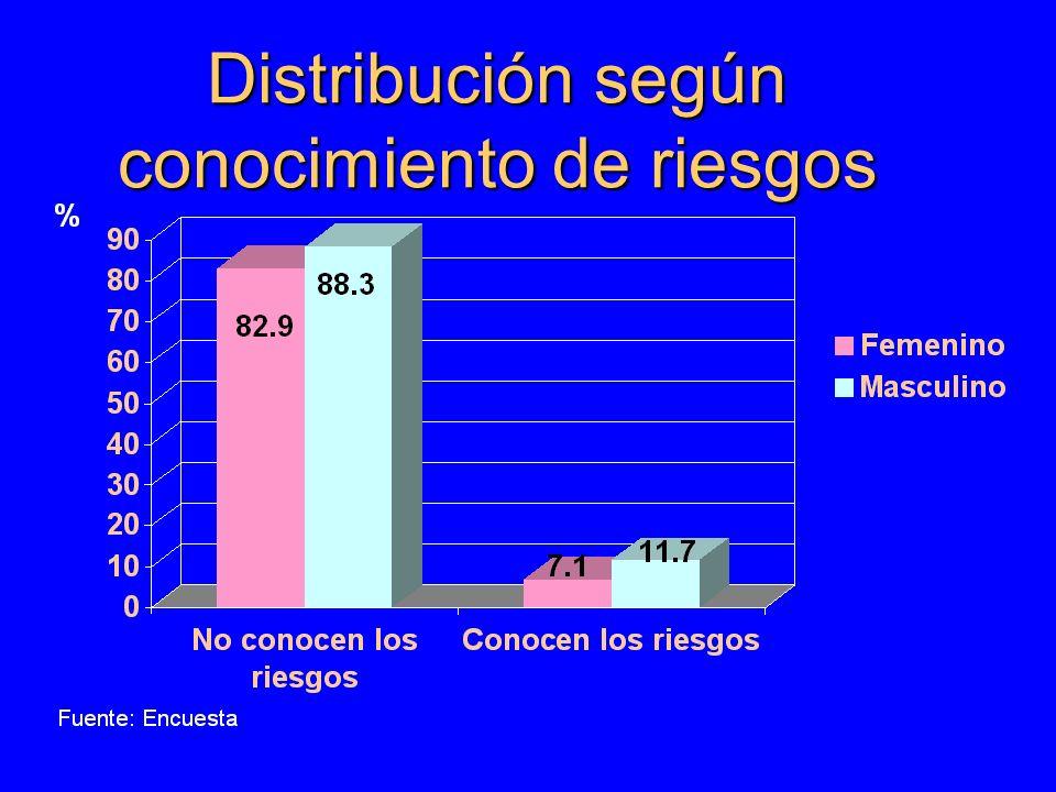 Distribución según conocimiento de riesgos
