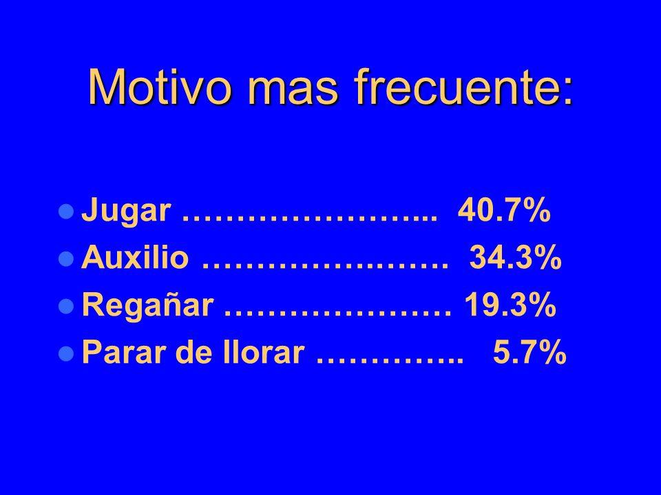 Motivo mas frecuente: Jugar …………………... 40.7% Auxilio …………….……. 34.3%