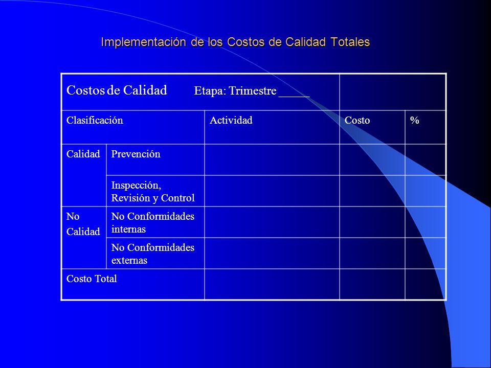 Implementación de los Costos de Calidad Totales