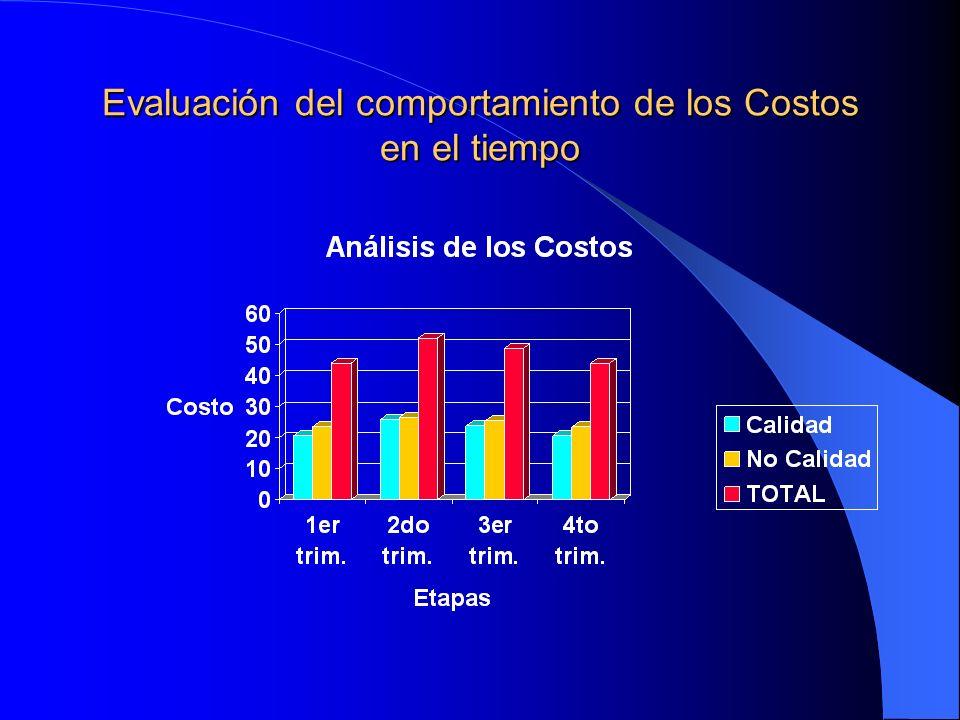 Evaluación del comportamiento de los Costos en el tiempo