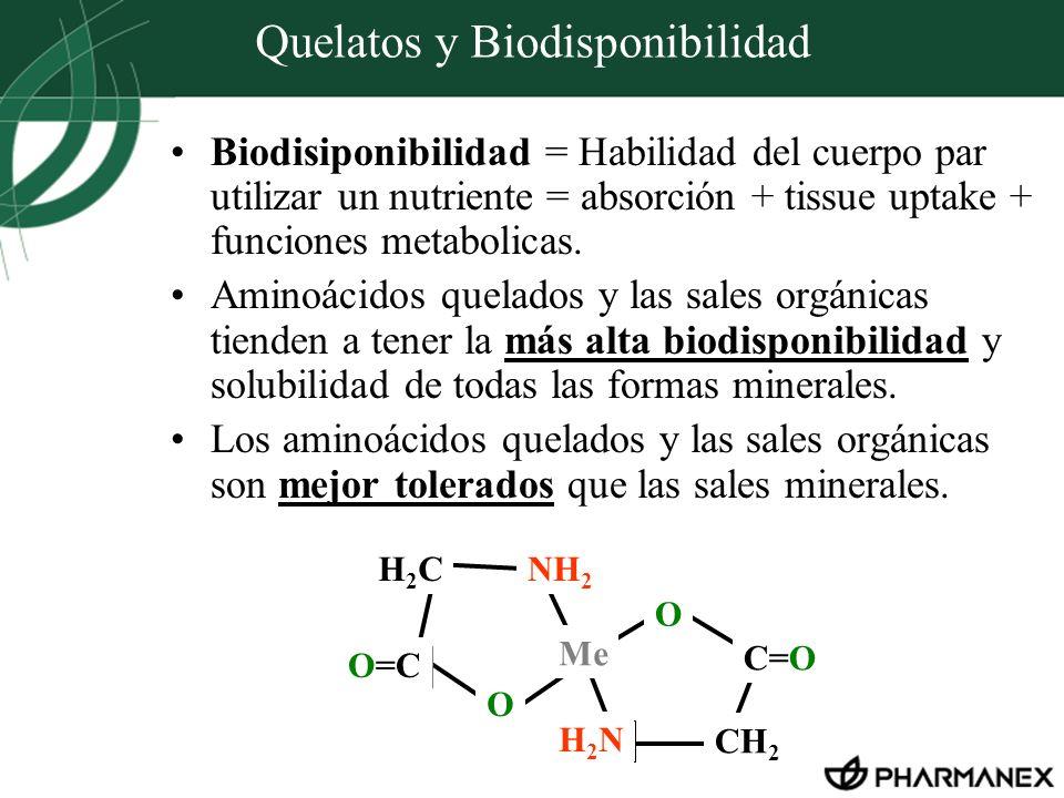 Quelatos y Biodisponibilidad