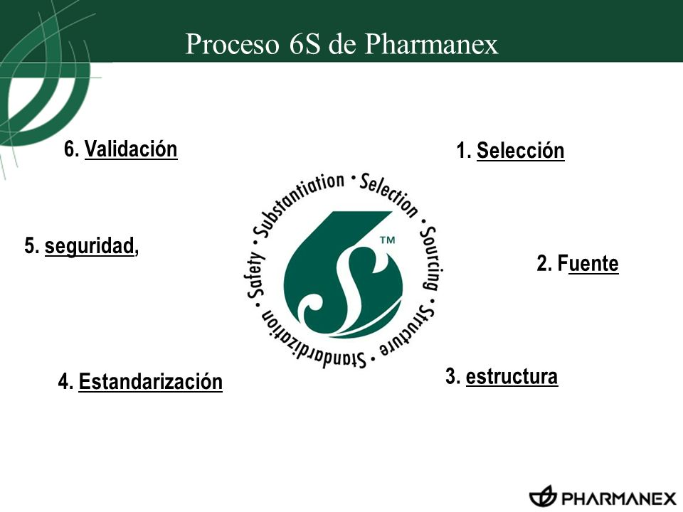 Proceso 6S de Pharmanex 6. Validación 1. Selección 5. seguridad,