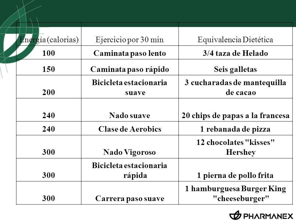 Equivalencia Dietética 100 Caminata paso lento 3/4 taza de Helado 150