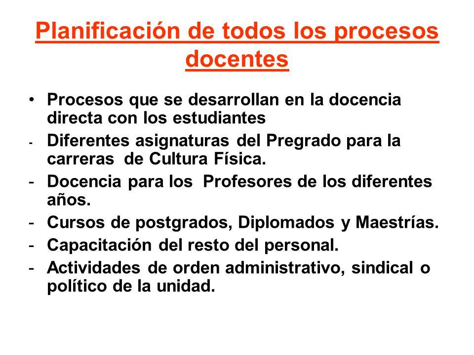 Planificación de todos los procesos docentes