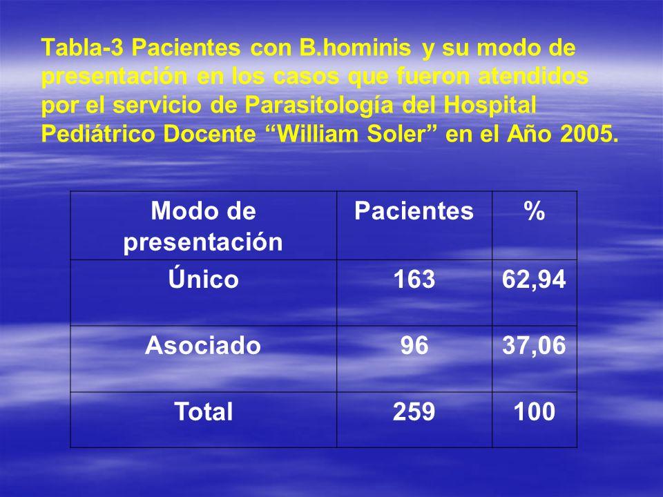 Modo de presentación Pacientes % Único 163 62,94 Asociado 96 37,06