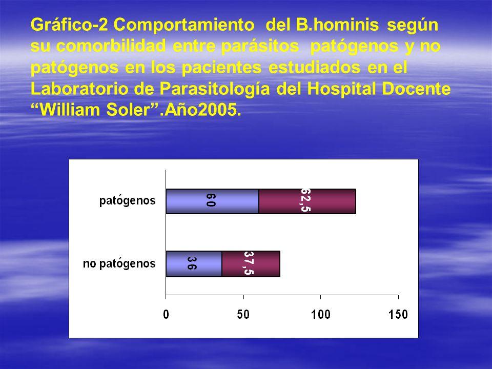 Gráfico-2 Comportamiento del B